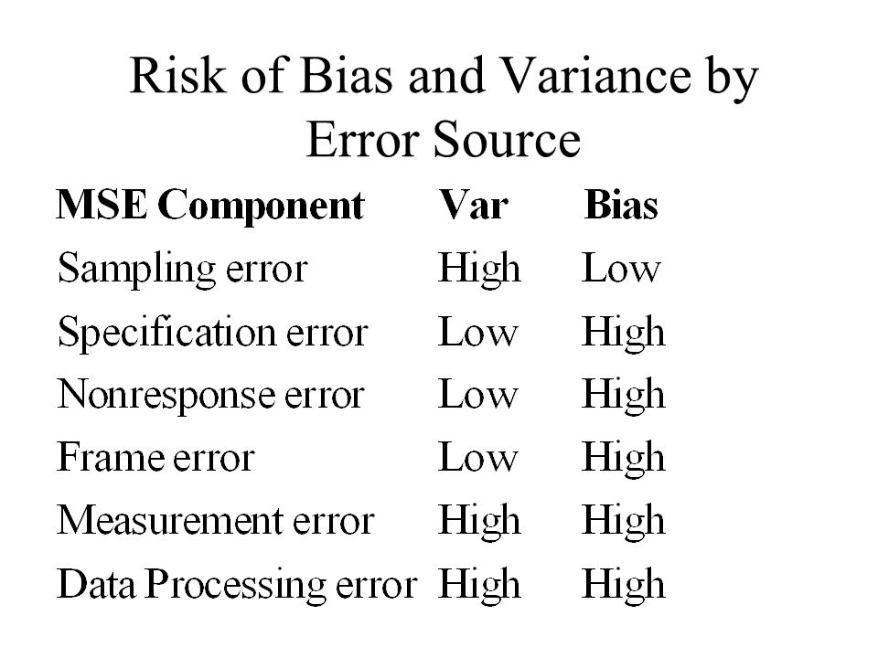 Risk of Bias and Variance by Error Source