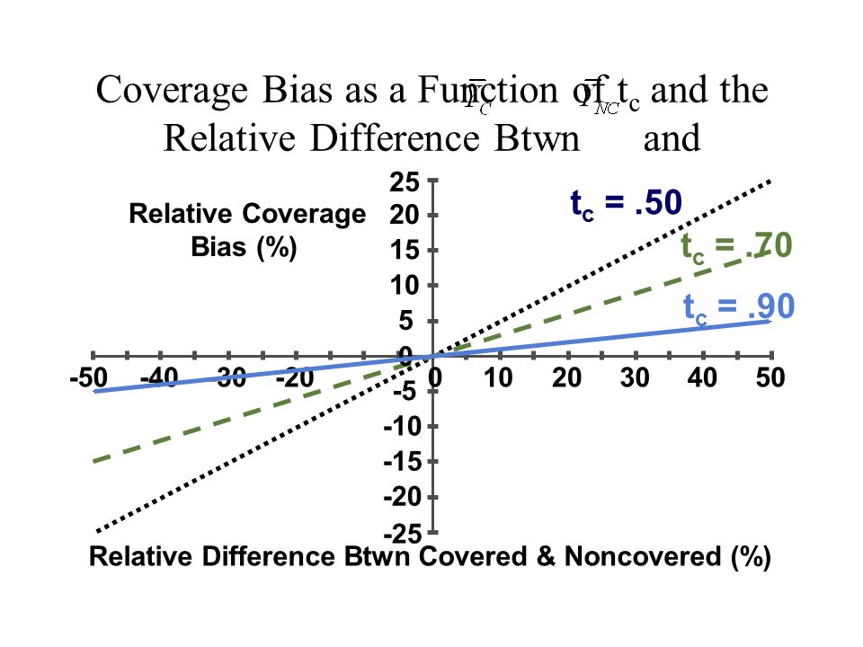 Coverage Bias as a Function of tc and the Relative Difference Btwn and