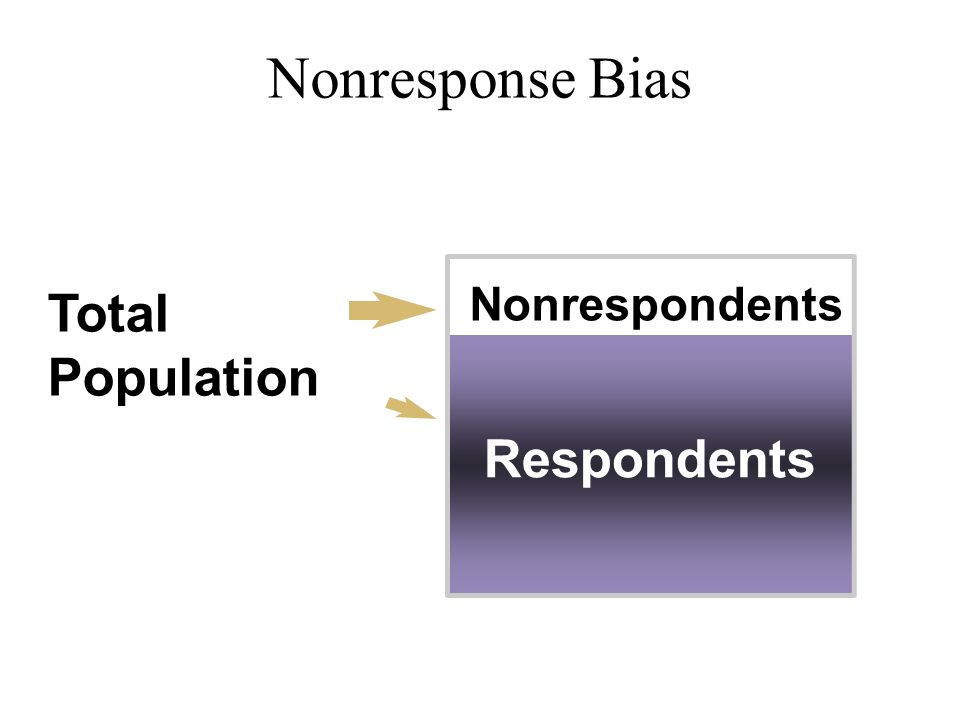 Nonresponse Bias Total Population Nonrespondents Respondents