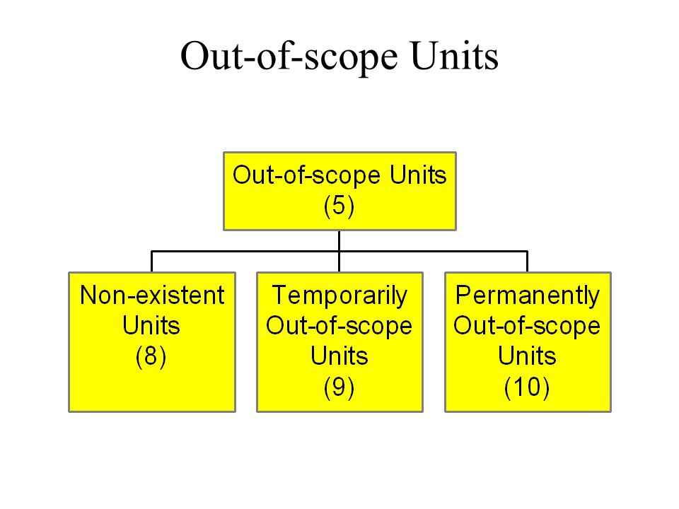 Out-of-scope Units