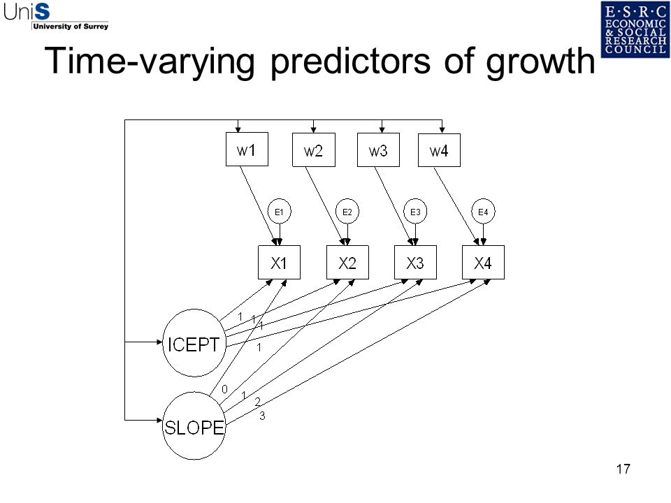 Time-varying predictors of growth