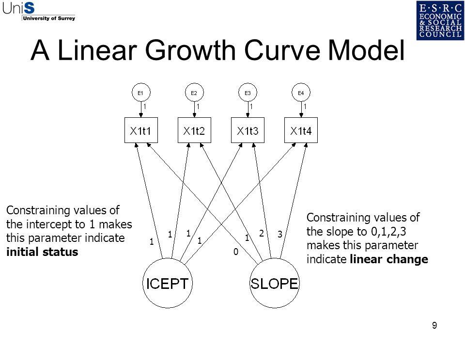A Linear Growth Curve Model