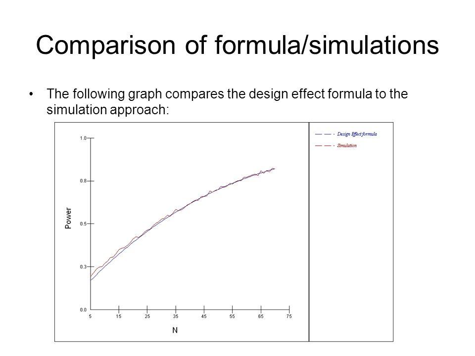 Comparison of formula/simulations