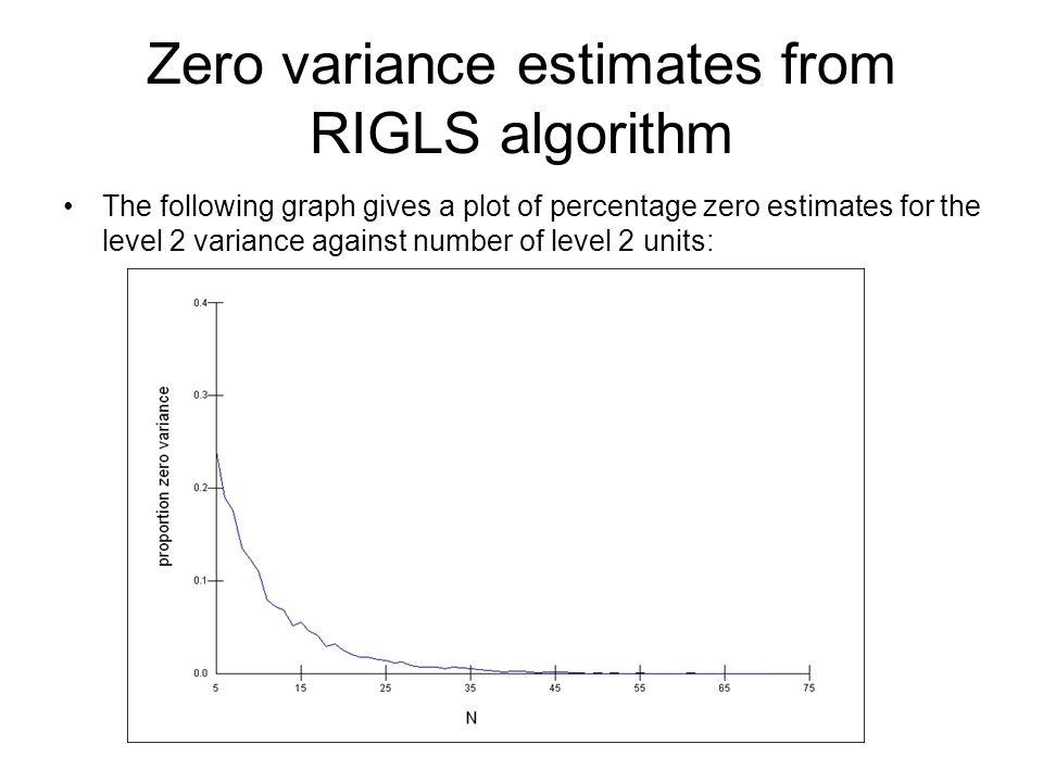 Zero variance estimates from RIGLS algorithm