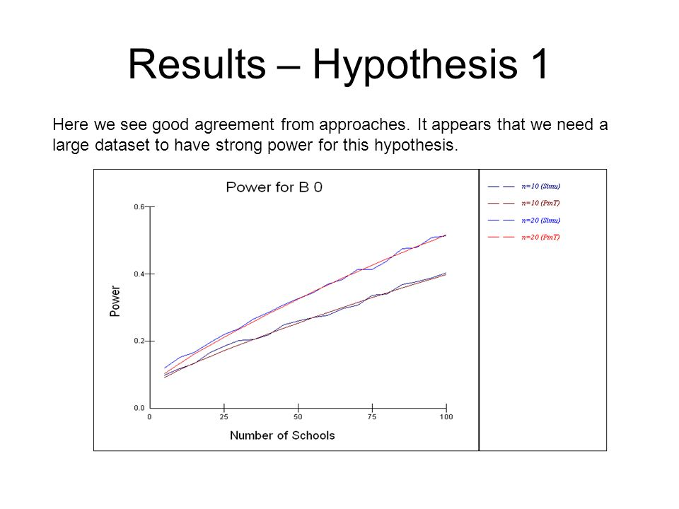 Results – Hypothesis 1 Here we see good agreement from approaches.
