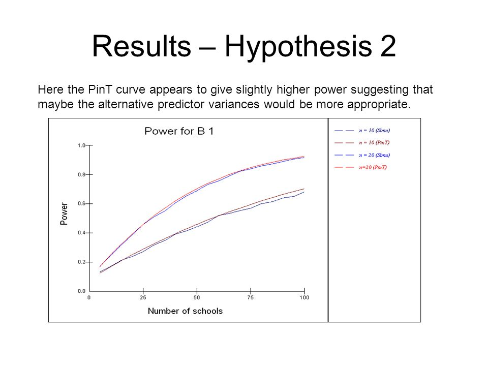 Results – Hypothesis 2