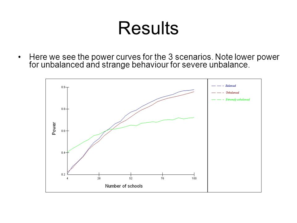 Results Here we see the power curves for the 3 scenarios.
