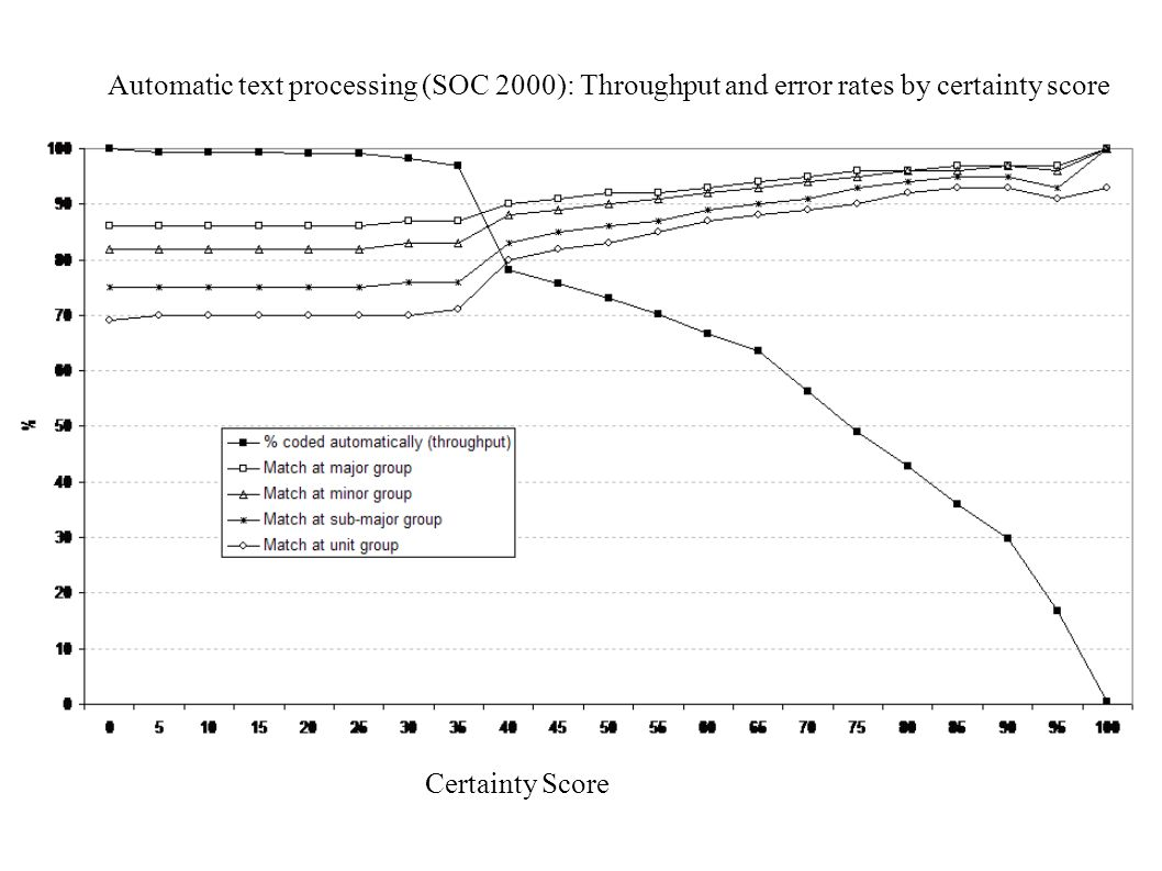 Automatic text processing (SOC 2000): Throughput and error rates by certainty score