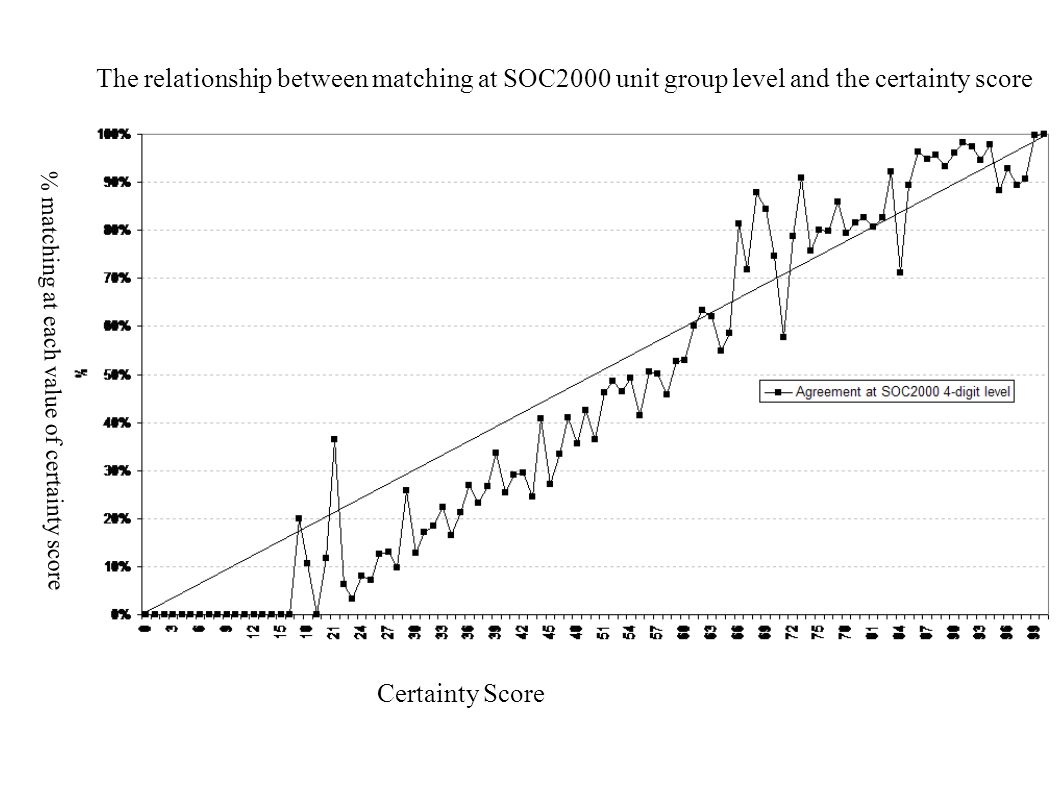 The relationship between matching at SOC2000 unit group level and the certainty score