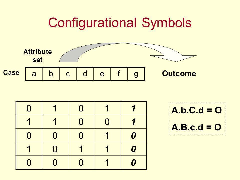 Configurational Symbols