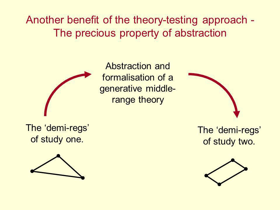Another benefit of the theory-testing approach - The precious property of abstraction