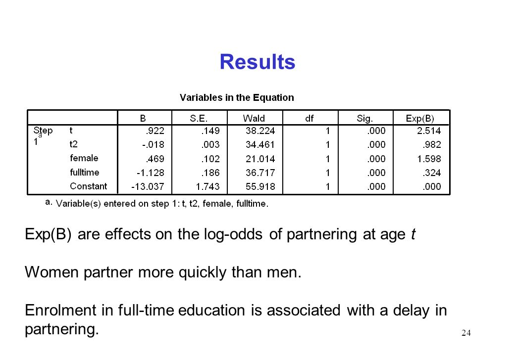 Results Exp(B) are effects on the log-odds of partnering at age t