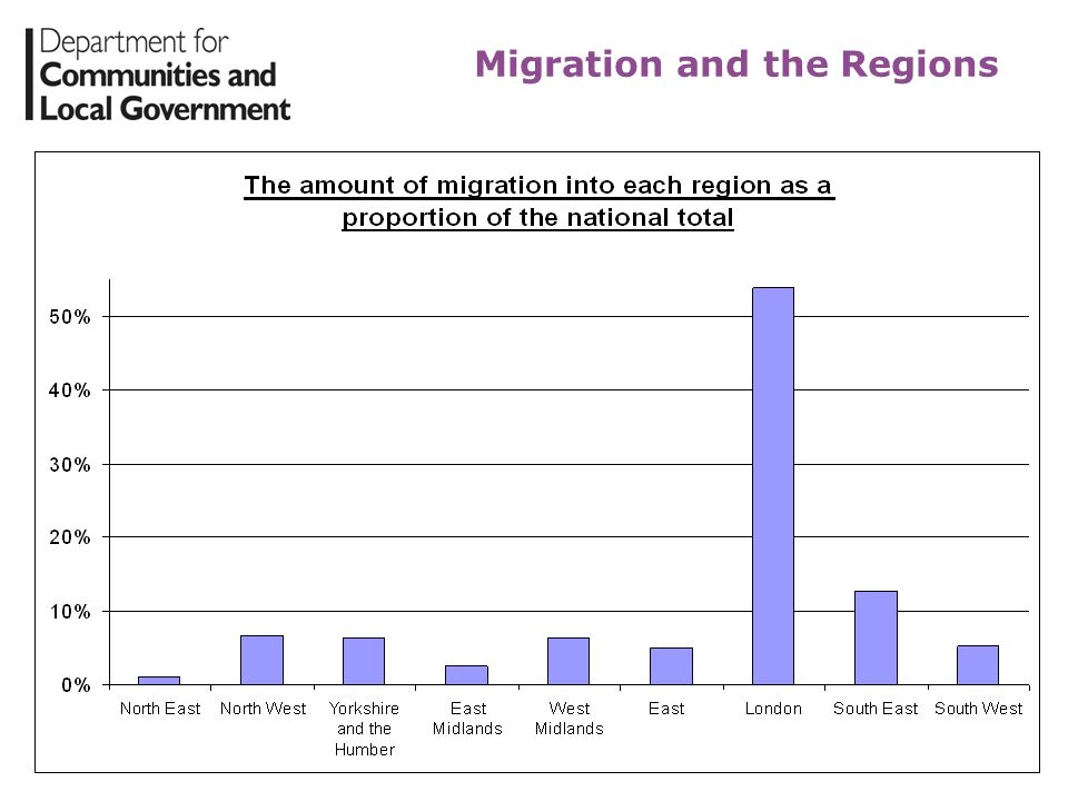 Migration and the Regions