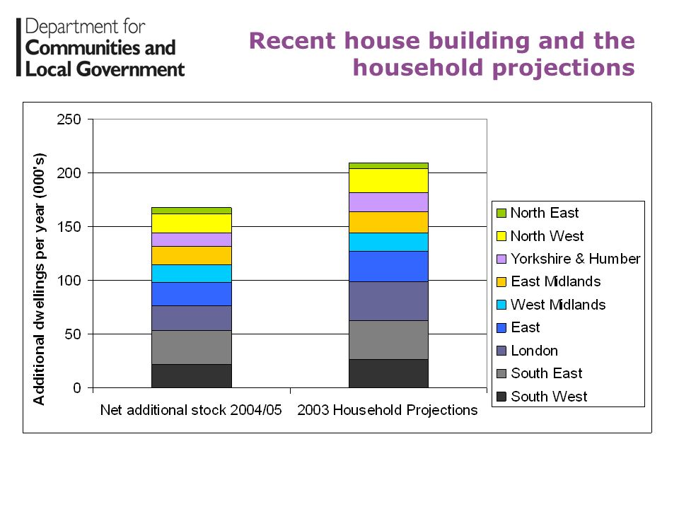 Recent house building and the household projections