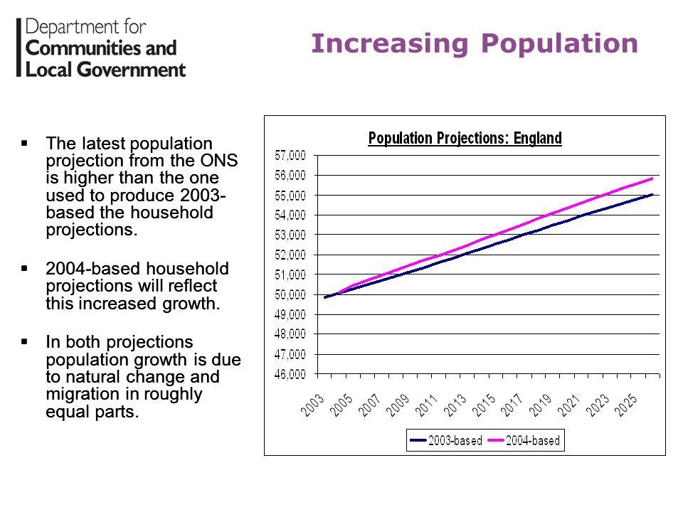 Increasing Population
