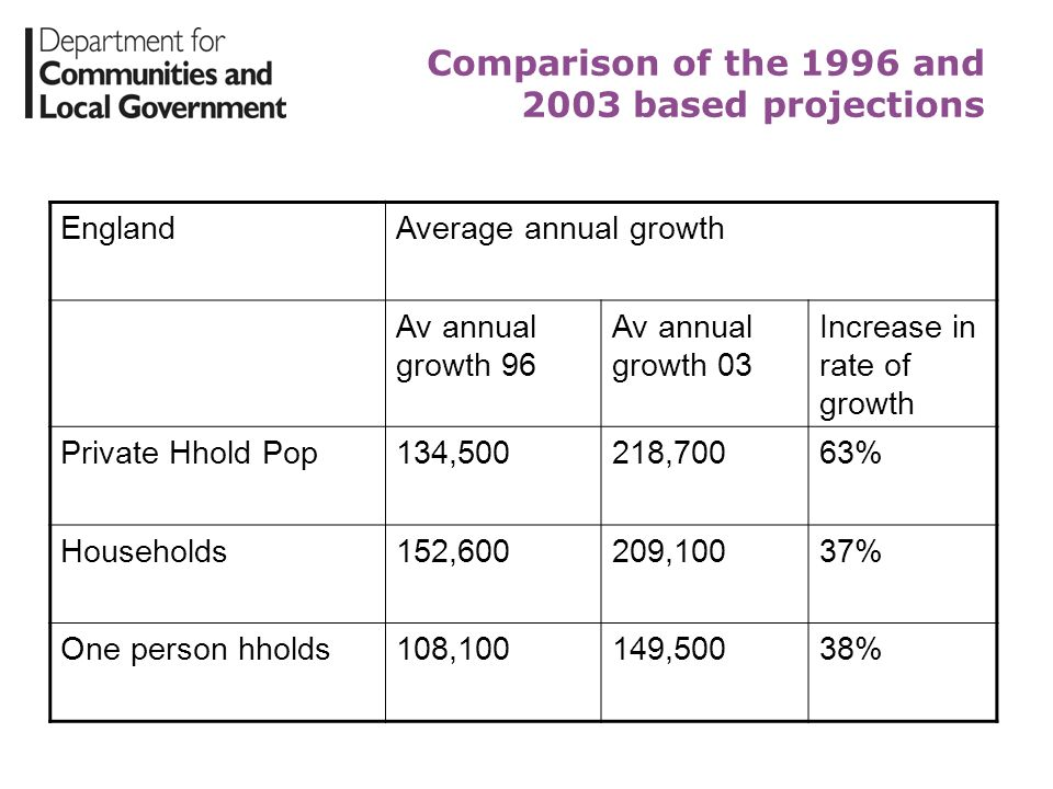 Comparison of the 1996 and 2003 based projections