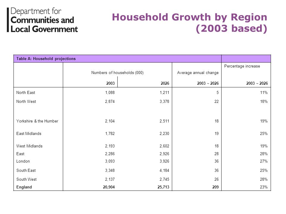 Household Growth by Region (2003 based)