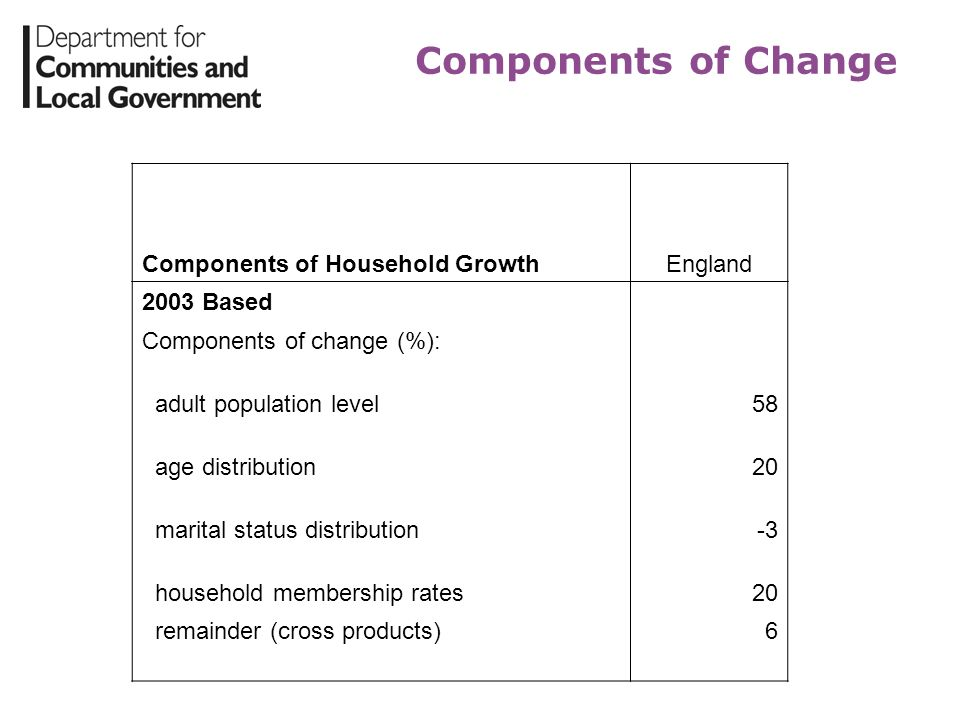 Components of Change Components of Household Growth England 2003 Based