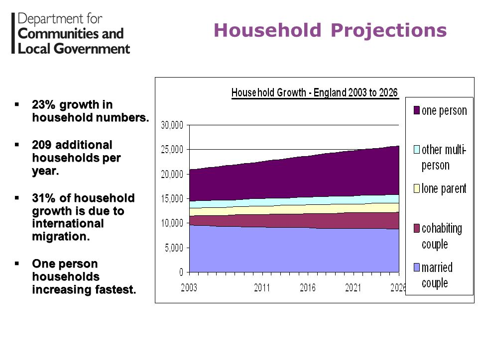 Household Projections