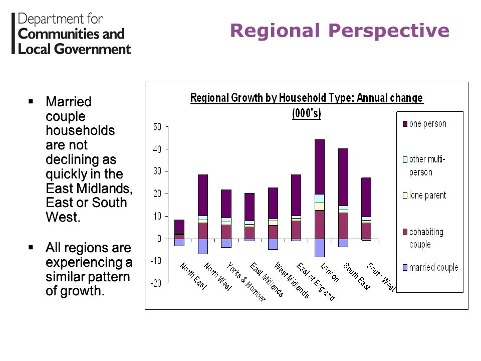 Regional Perspective Married couple households are not declining as quickly in the East Midlands, East or South West.