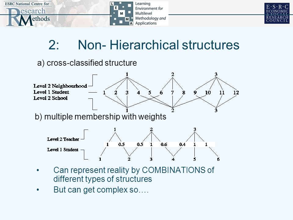 2: Non- Hierarchical structures