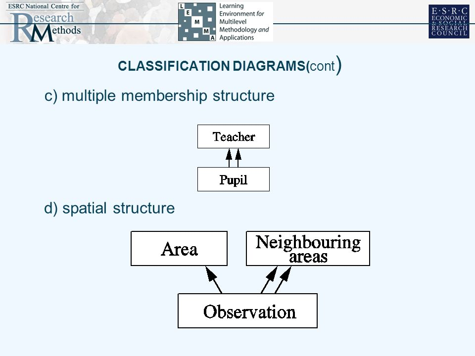 CLASSIFICATION DIAGRAMS(cont)