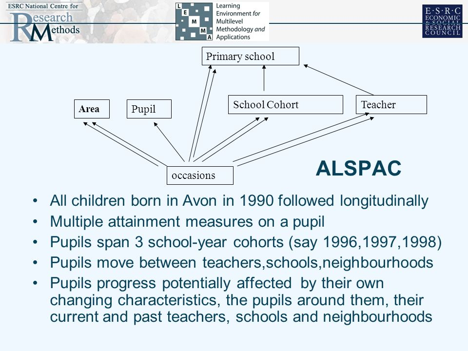 ALSPAC All children born in Avon in 1990 followed longitudinally