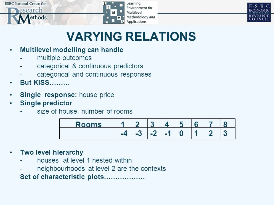 VARYING RELATIONS 3 2 1 -1 -2 -3 -4 8 7 6 5 4 Rooms