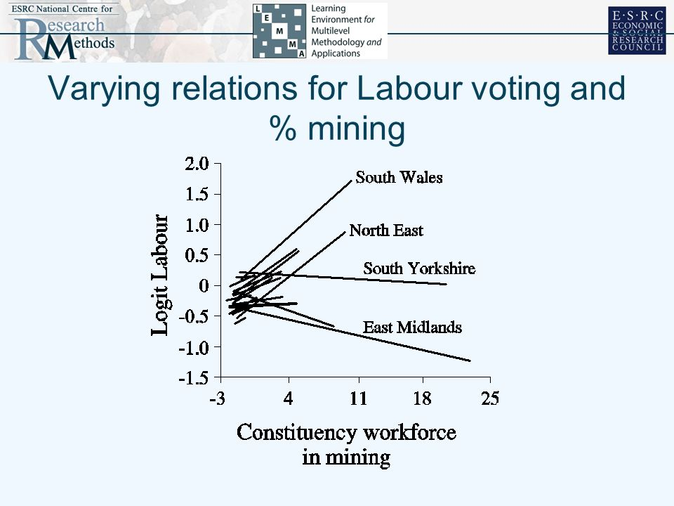 Varying relations for Labour voting and % mining