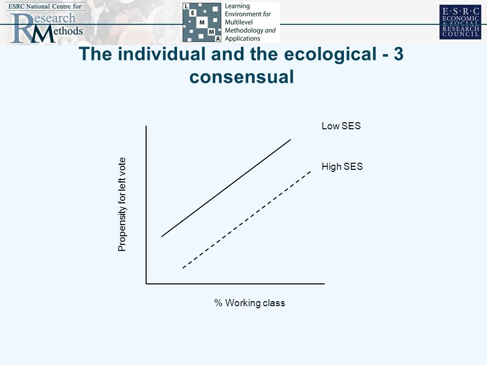 The individual and the ecological - 3 consensual
