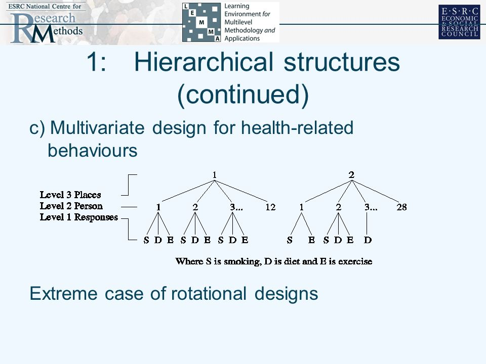 1: Hierarchical structures (continued)
