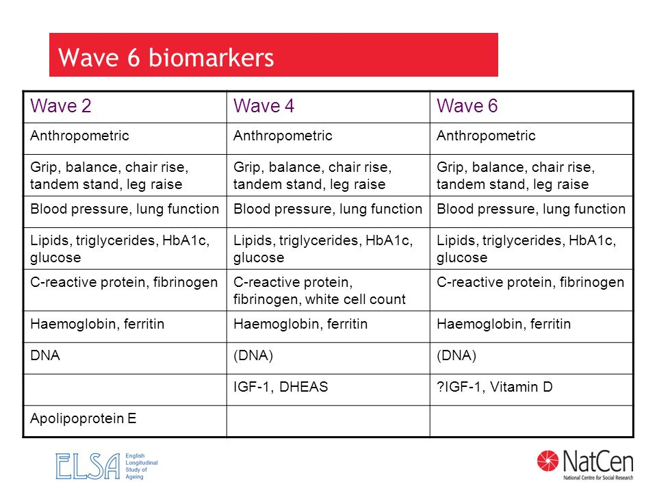 Wave 6 biomarkers Wave 2 Wave 4 Wave 6 Anthropometric