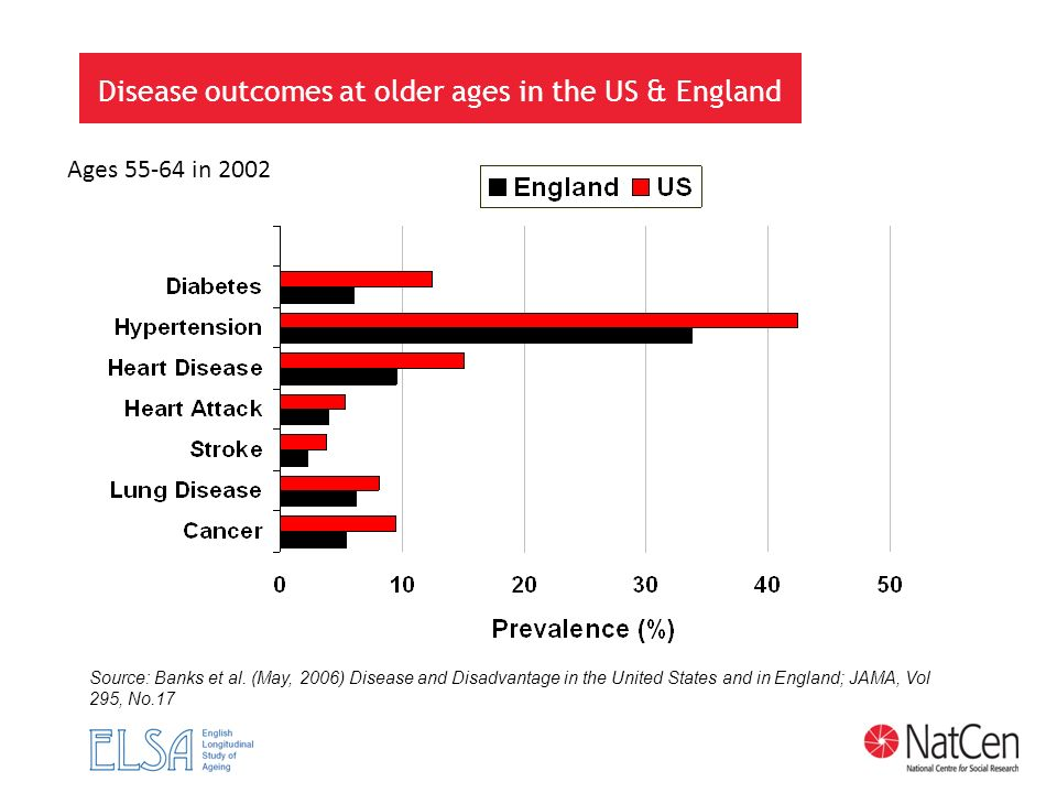 Disease outcomes at older ages in the US & England