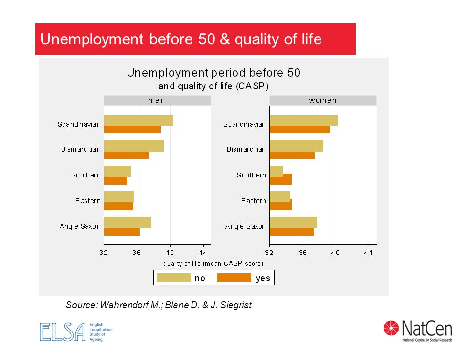 Unemployment before 50 & quality of life