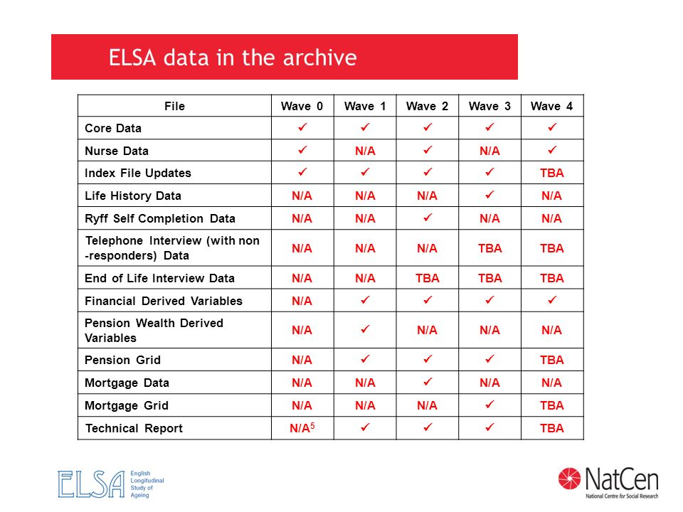 ELSA data in the archive