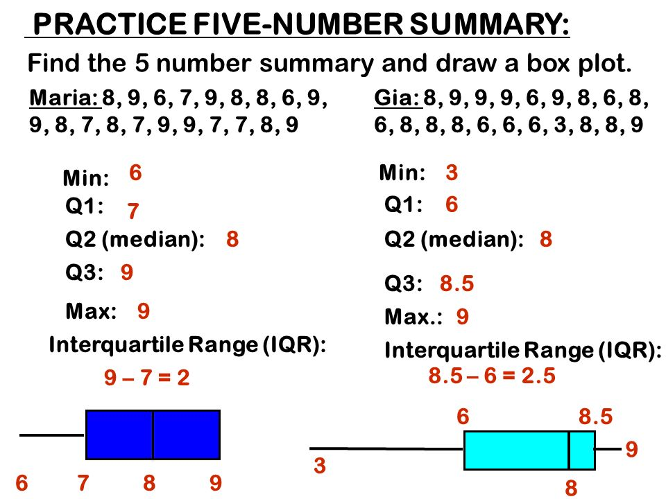 Math i unit 2 statistics ppt download 21 find ccuart Images