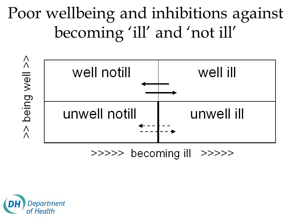 Poor wellbeing and inhibitions against becoming 'ill' and 'not ill'