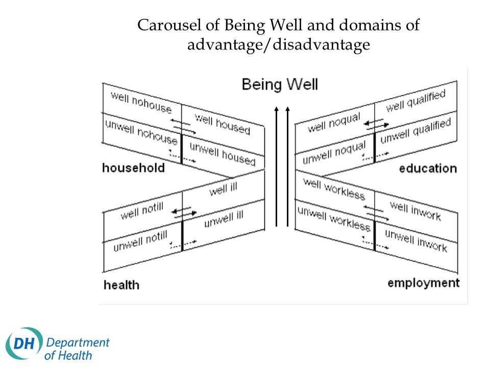 Carousel of Being Well and domains of advantage/disadvantage