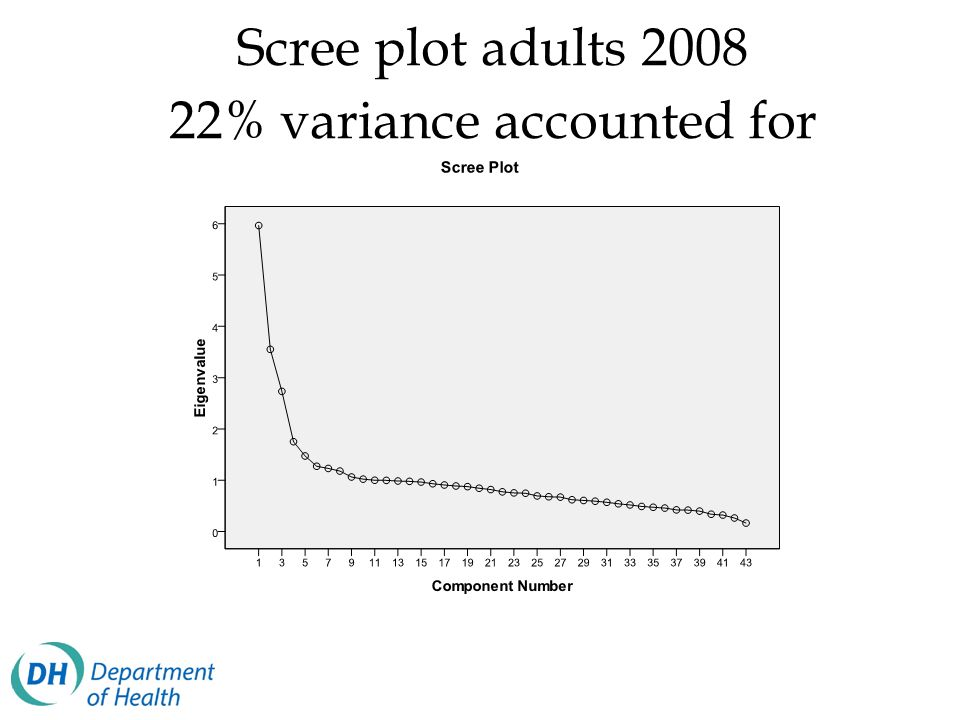 Scree plot adults 2008 22% variance accounted for