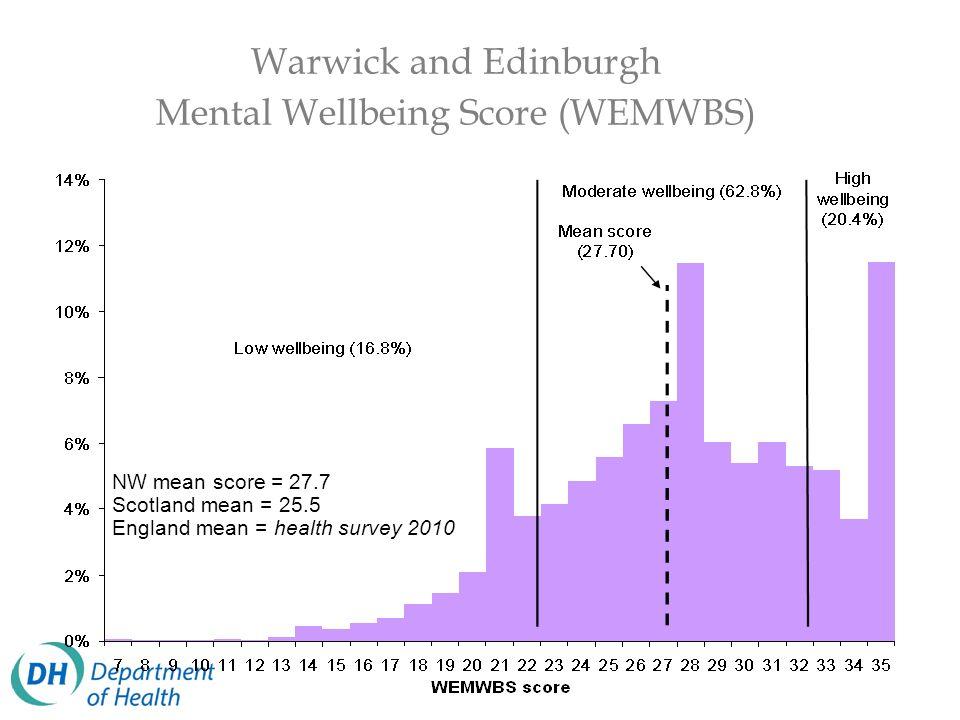 Warwick and Edinburgh Mental Wellbeing Score (WEMWBS)
