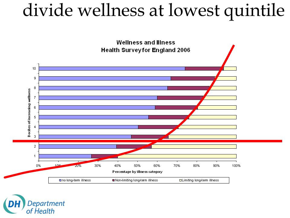 divide wellness at lowest quintile