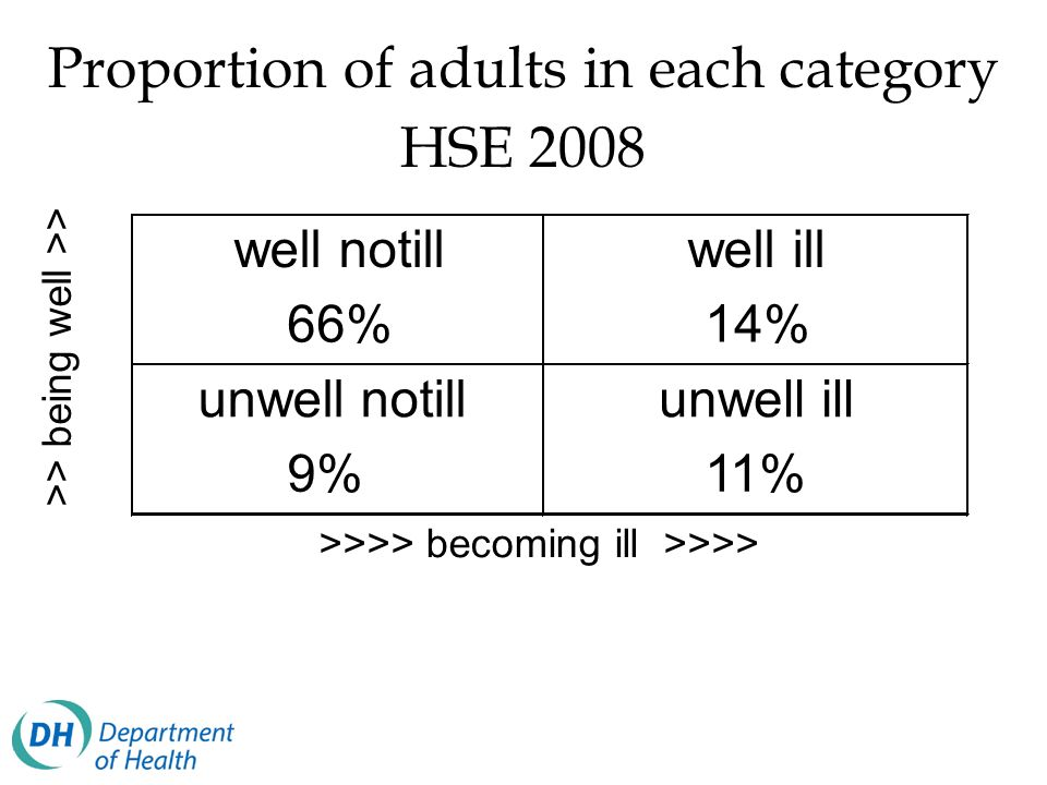 Proportion of adults in each category HSE 2008