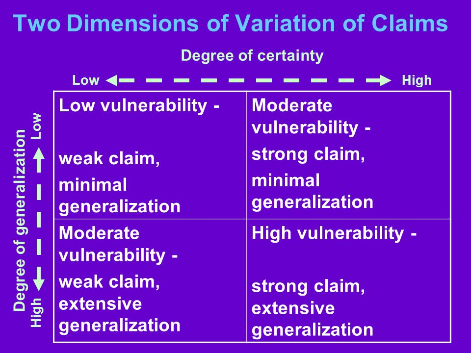 Two Dimensions of Variation of Claims