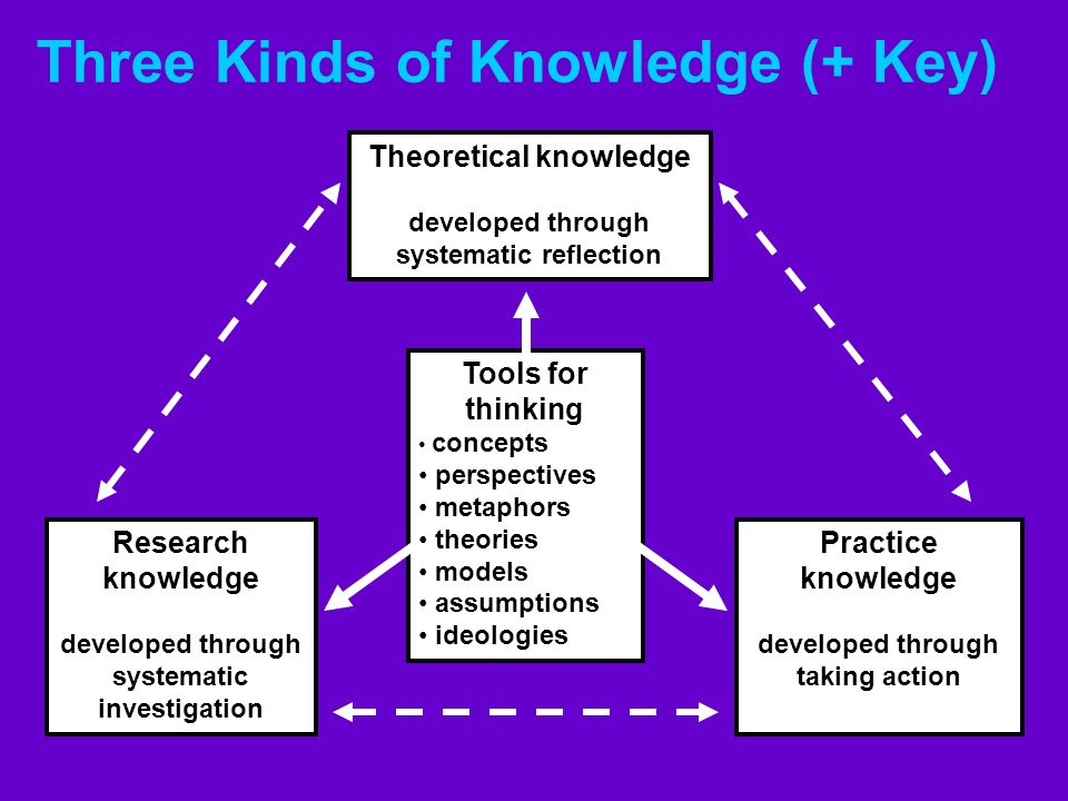 Three Kinds of Knowledge (+ Key)