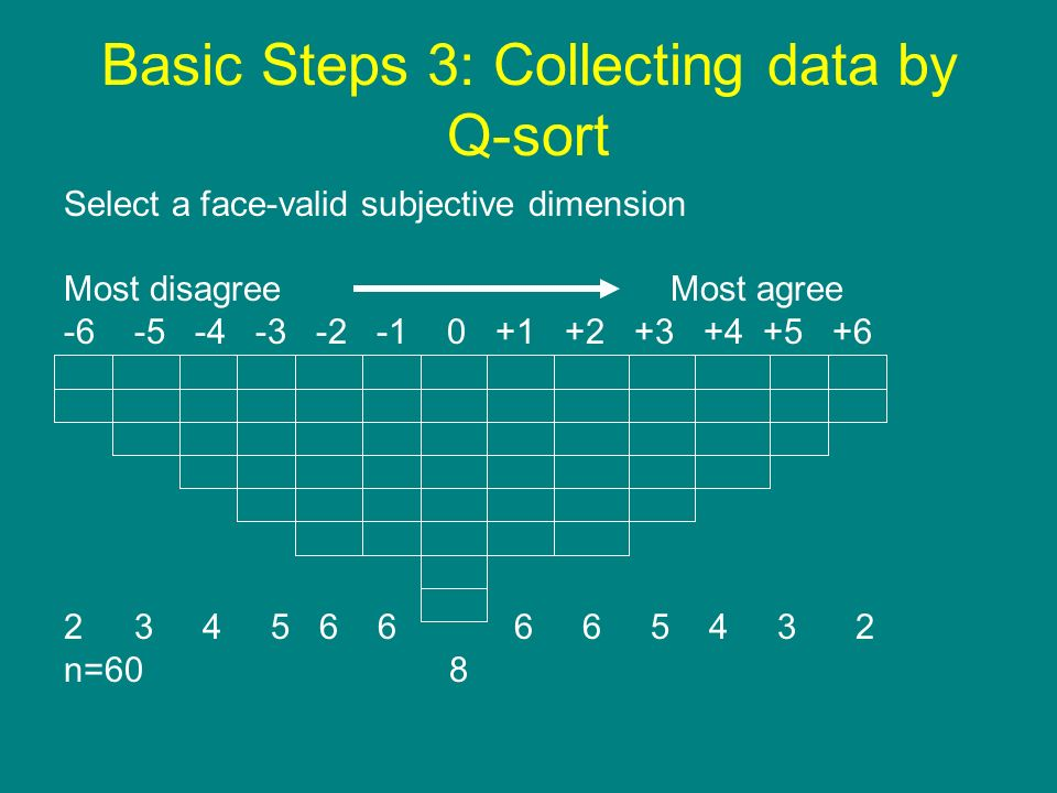 Basic Steps 3: Collecting data by Q-sort