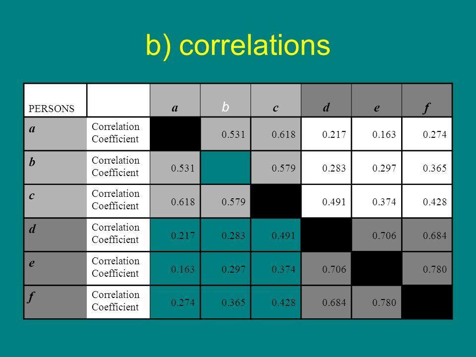 b) correlations a b c d e f PERSONS Correlation Coefficient 0.531