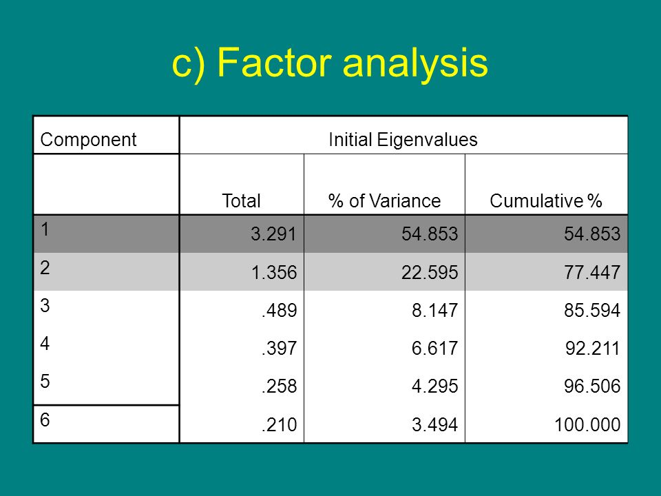 c) Factor analysis Component Initial Eigenvalues Total % of Variance