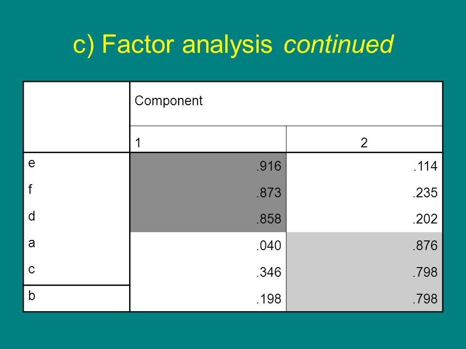 c) Factor analysis continued