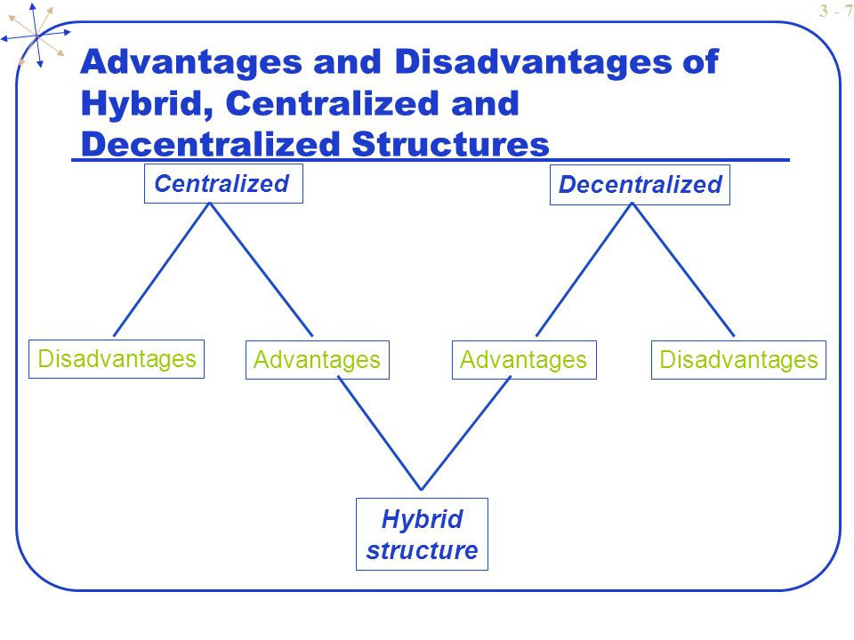advantage and disadvantages of a boundaryless organization structure We will write a custom essay sample on the advantages and disadvantages of virtual organization  and disadvantages of the matrix form of structure .