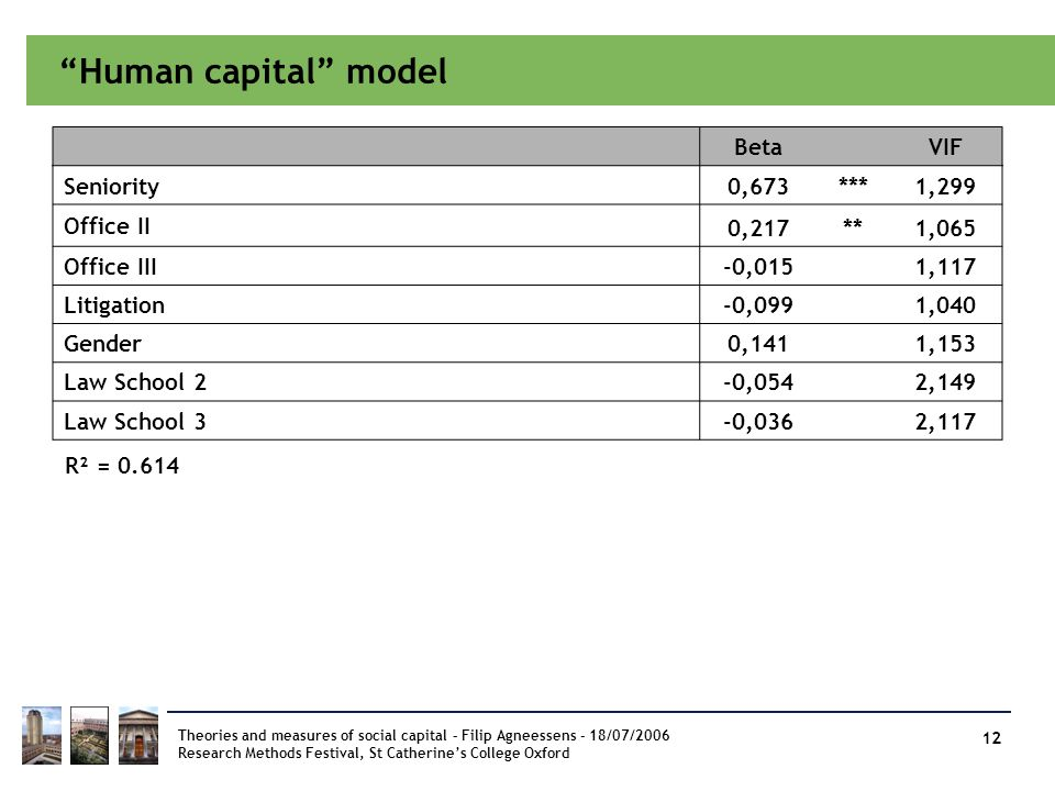 Human capital model Beta VIF Seniority 0,673 *** 1,299 Office II